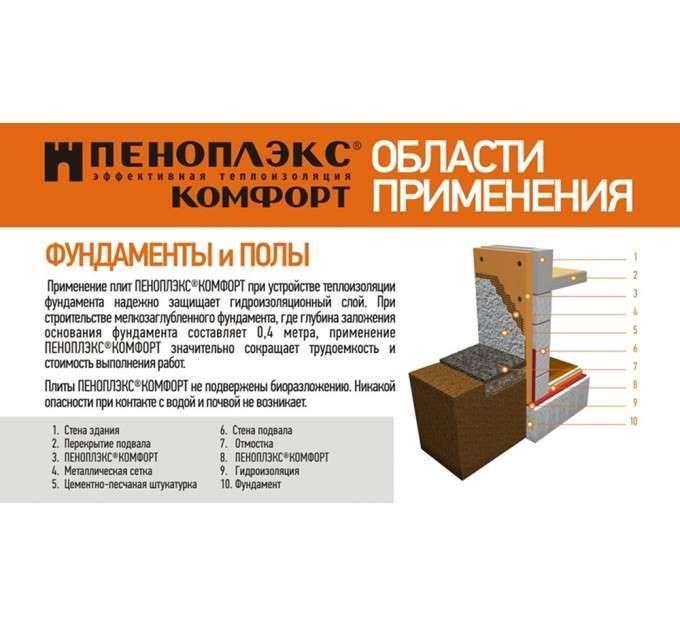 Пеноплекс Комфорт 1185x585x30мм (9,012м²)