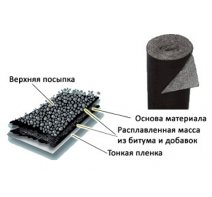 Стеклоизол ХКП-3,5мм с посыпкой кровельный материал 1x9м