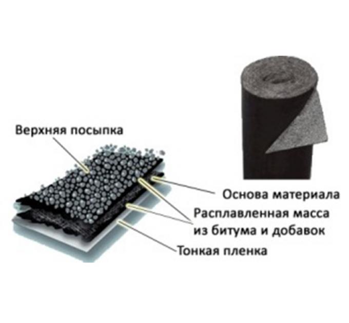 Стеклоизол ТКП-3,5мм с посыпкой кровельный материал 1х9м